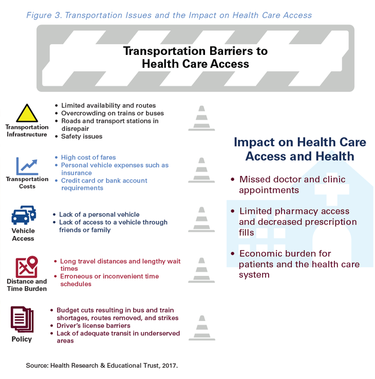 The Top 5 transportation barriers to healthcare access & the importance of NEMT