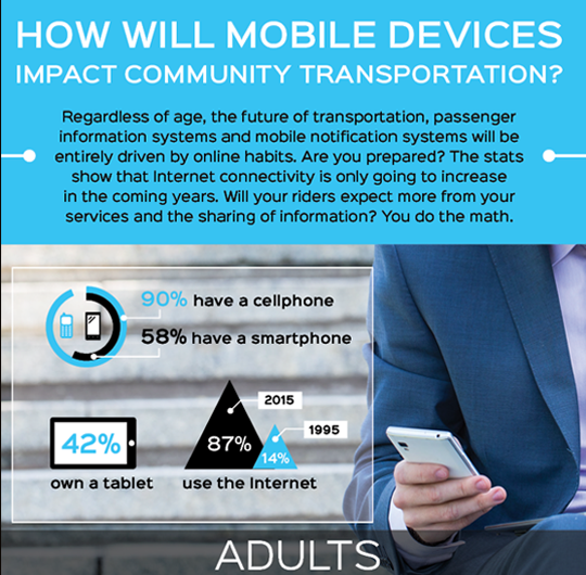How Will Mobile Devices Impact Community Transportation