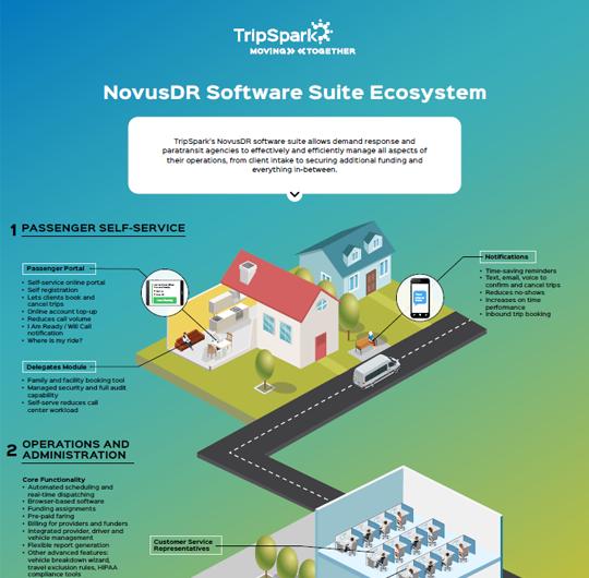 Paratransit / DR Operations Diagram / Software Ecosystem