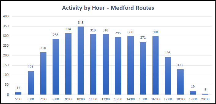 Activity by Hour Chart