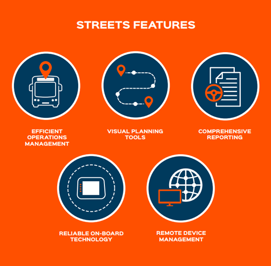 Streets Features and Modules Diagram